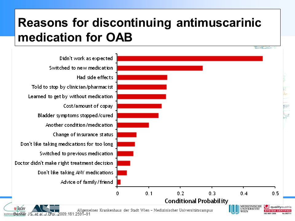 Reasons for discontinuing antimuscarinic medication for OAB