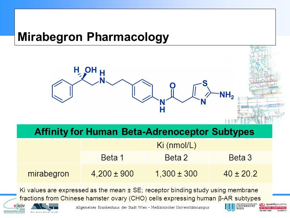 Mirabegron Pharmacology