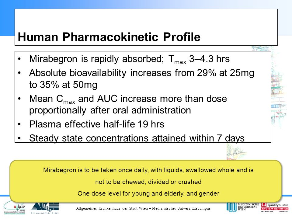 Human Pharmacokinetic Profile