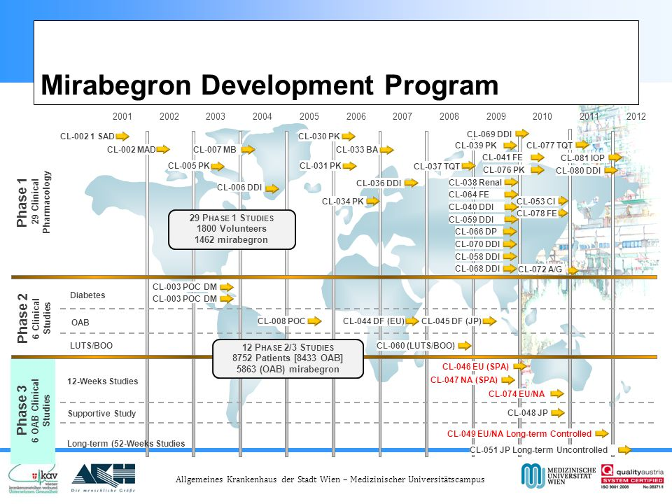 Mirabegron Development Program