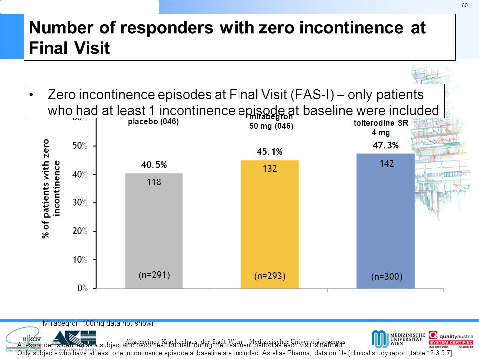 Number of responders with zero incontinence at Final Visit