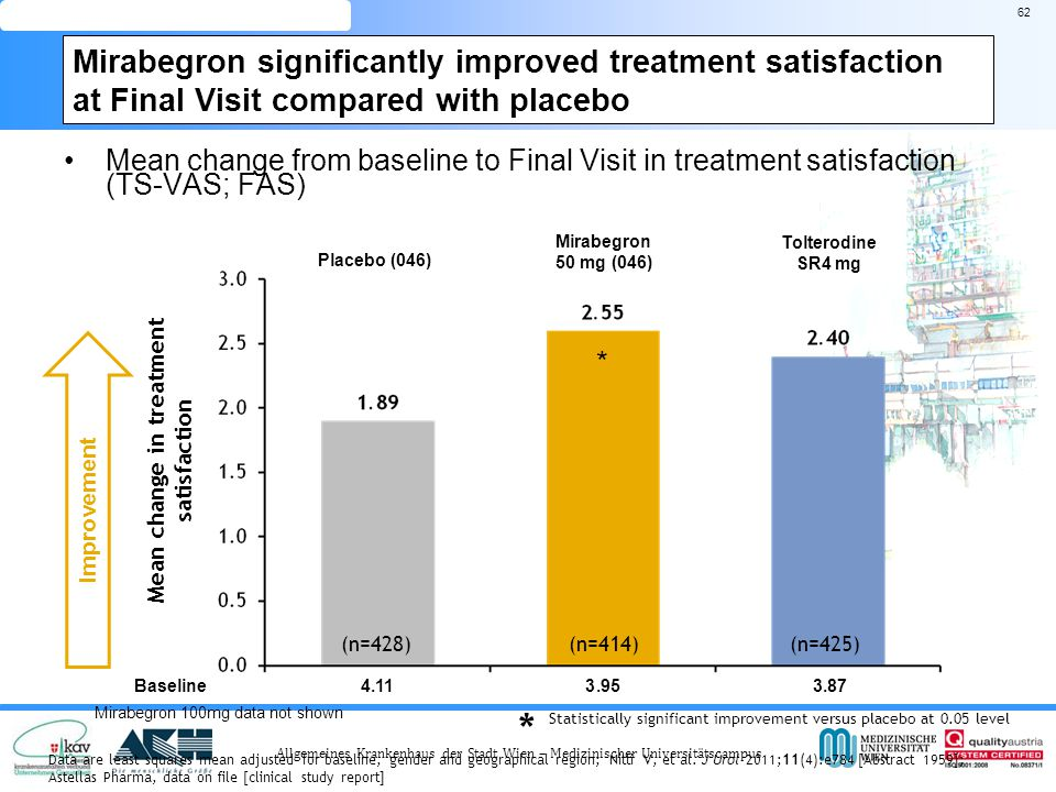 PATIENT-REPORTED OUTCOME Mean change in treatment satisfaction