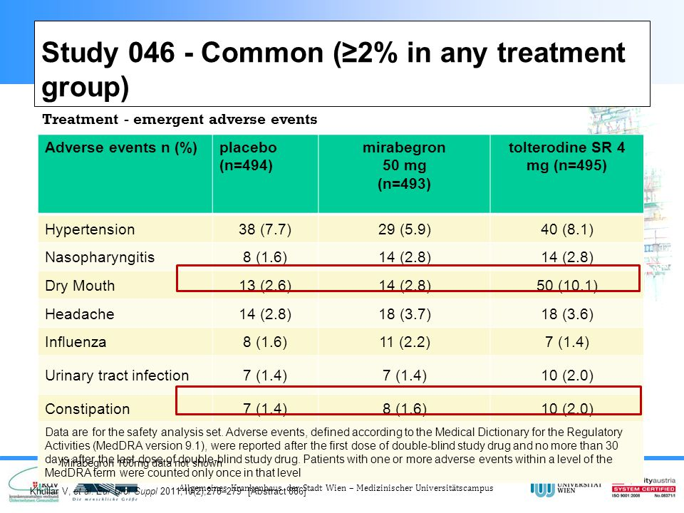 Study 046 - Common (≥2% in any treatment group)