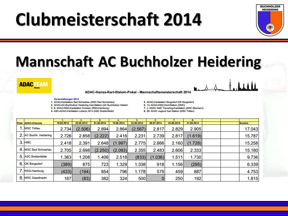 Clubmeisterschaft 2014 Mannschaft AC Buchholzer Heidering