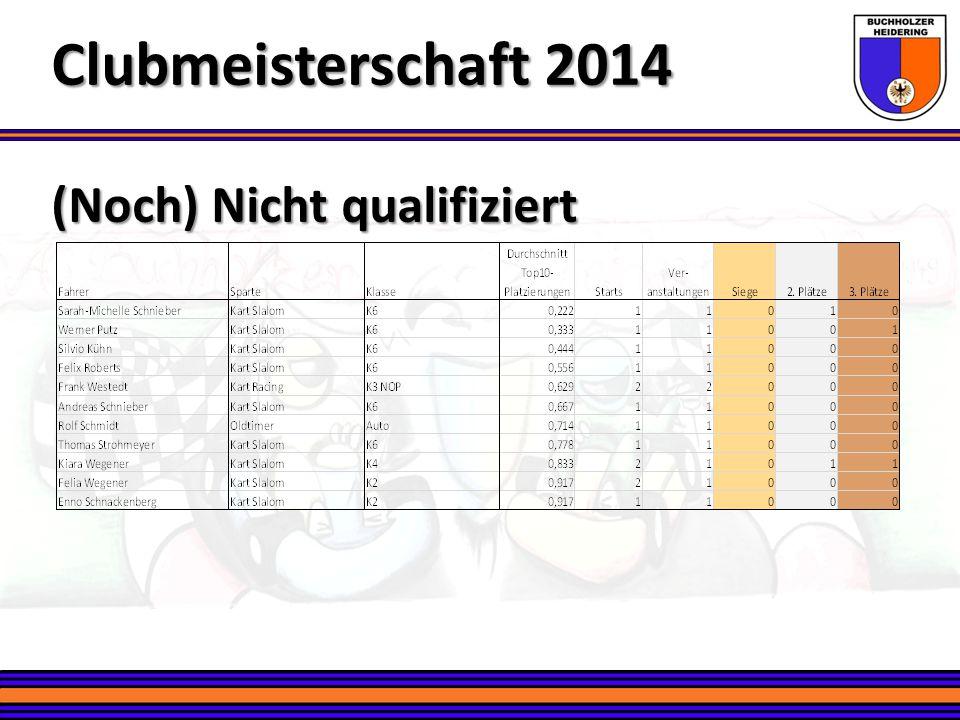 Clubmeisterschaft 2014 (Noch) Nicht qualifiziert