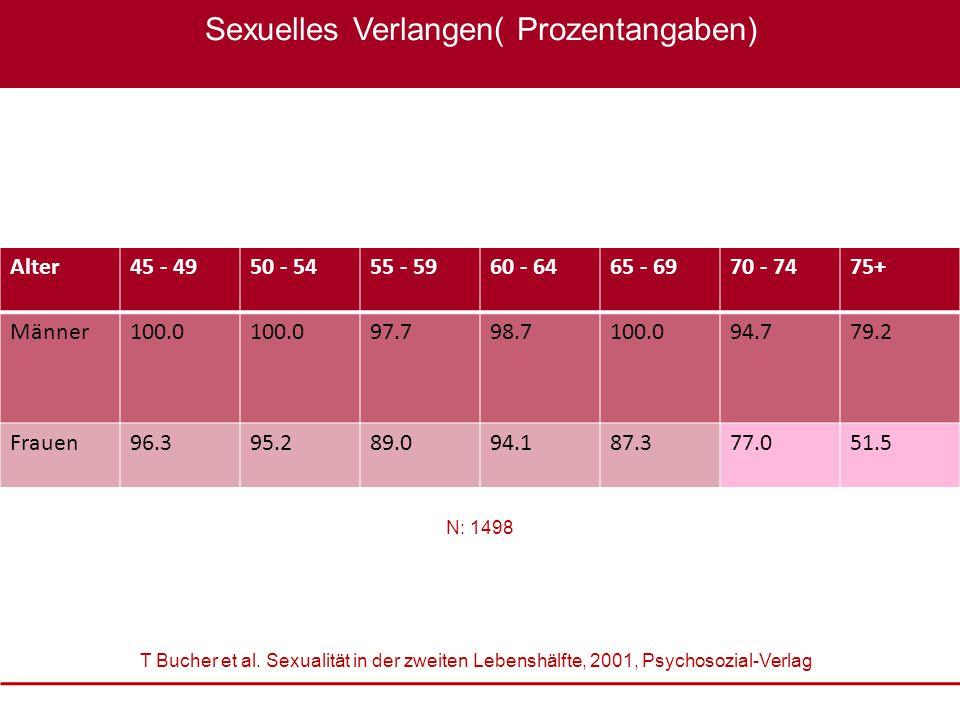 Sexuelles Verlangen( Prozentangaben)
