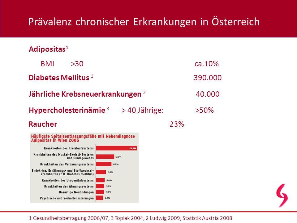 Prävalenz chronischer Erkrankungen in Österreich