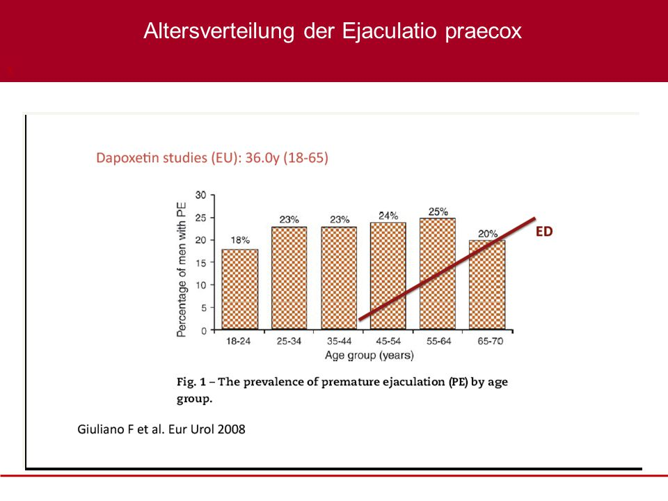 Altersverteilung der Ejaculatio praecox