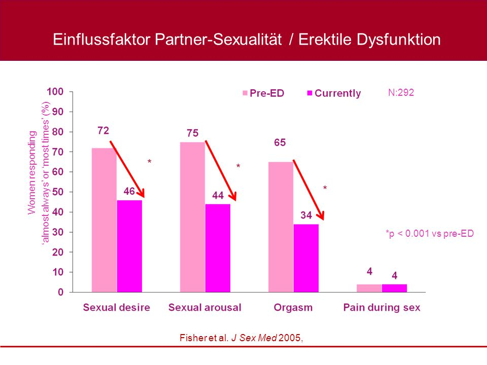 Einflussfaktor Partner-Sexualität / Erektile Dysfunktion