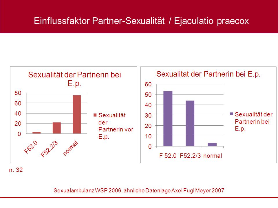 Einflussfaktor Partner-Sexualität / Ejaculatio praecox