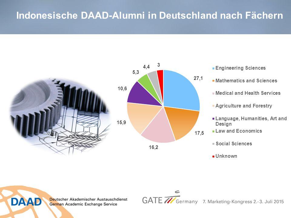 Indonesische DAAD-Alumni in Deutschland nach Fächern