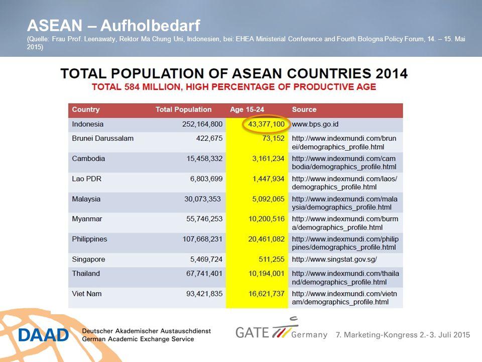 ASEAN – Aufholbedarf (Quelle: Frau Prof