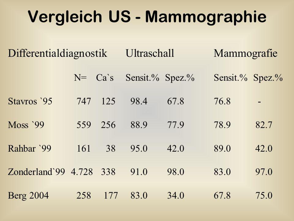 Vergleich US - Mammographie