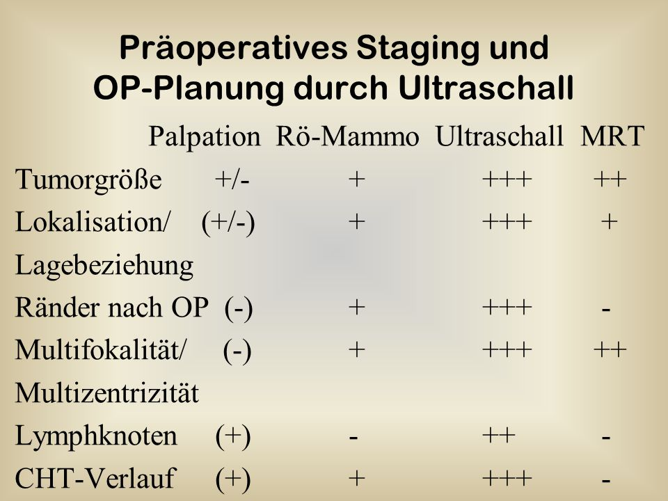 Präoperatives Staging und OP-Planung durch Ultraschall