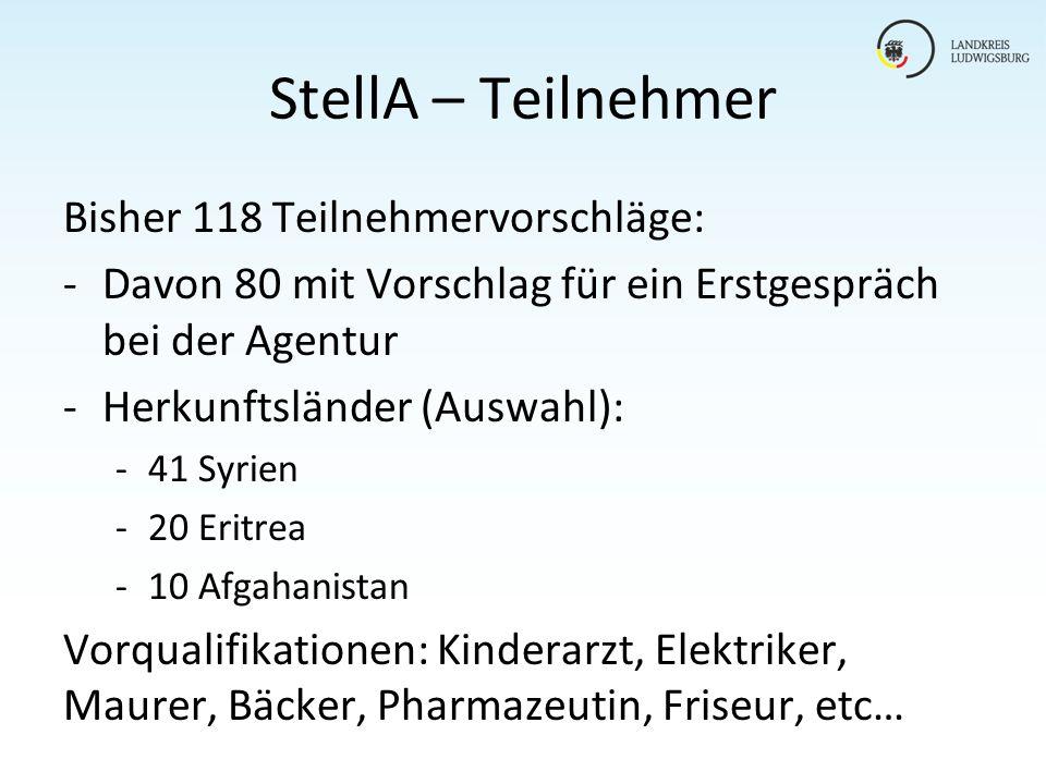 StellA – Teilnehmer Bisher 118 Teilnehmervorschläge: