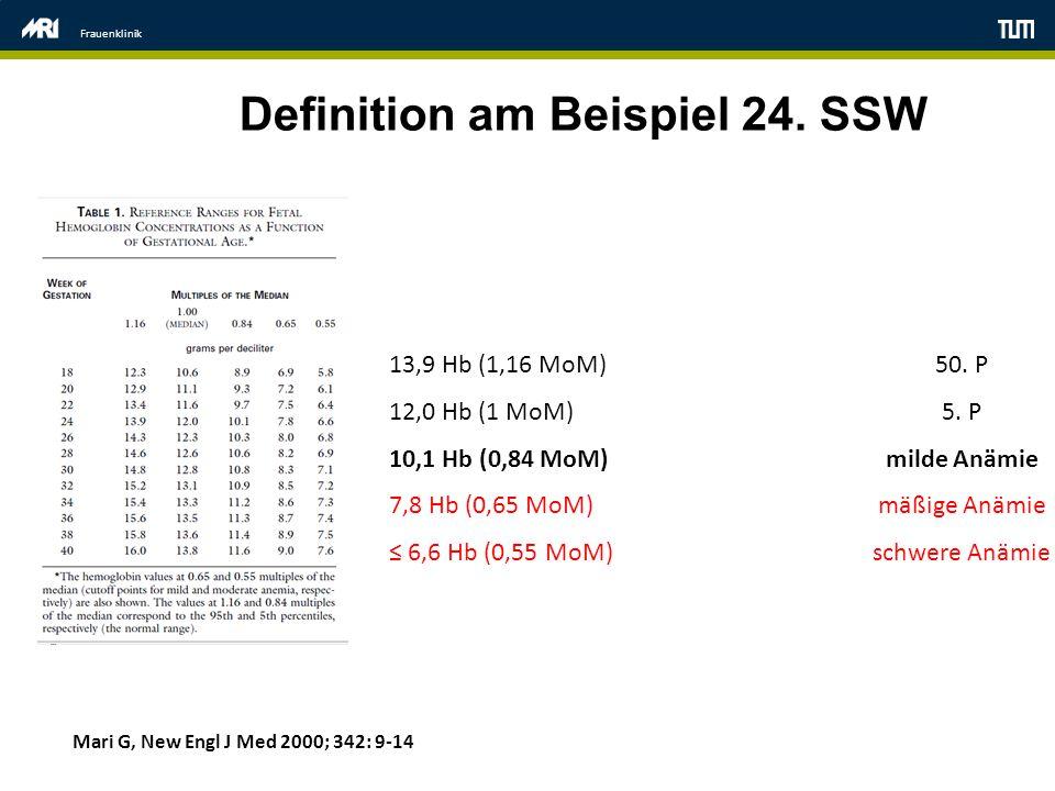 Definition am Beispiel 24. SSW