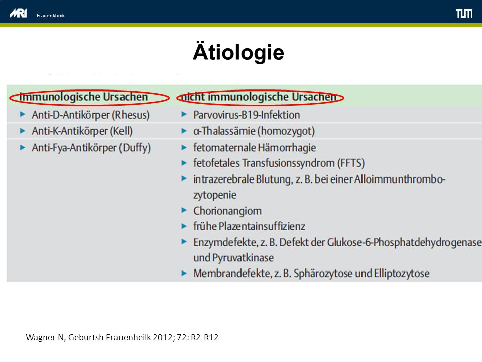 Ätiologie Wagner N, Geburtsh Frauenheilk 2012; 72: R2-R12