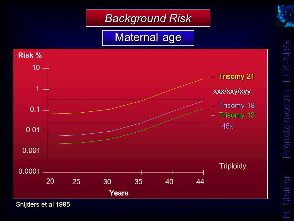 Background Risk Maternal age