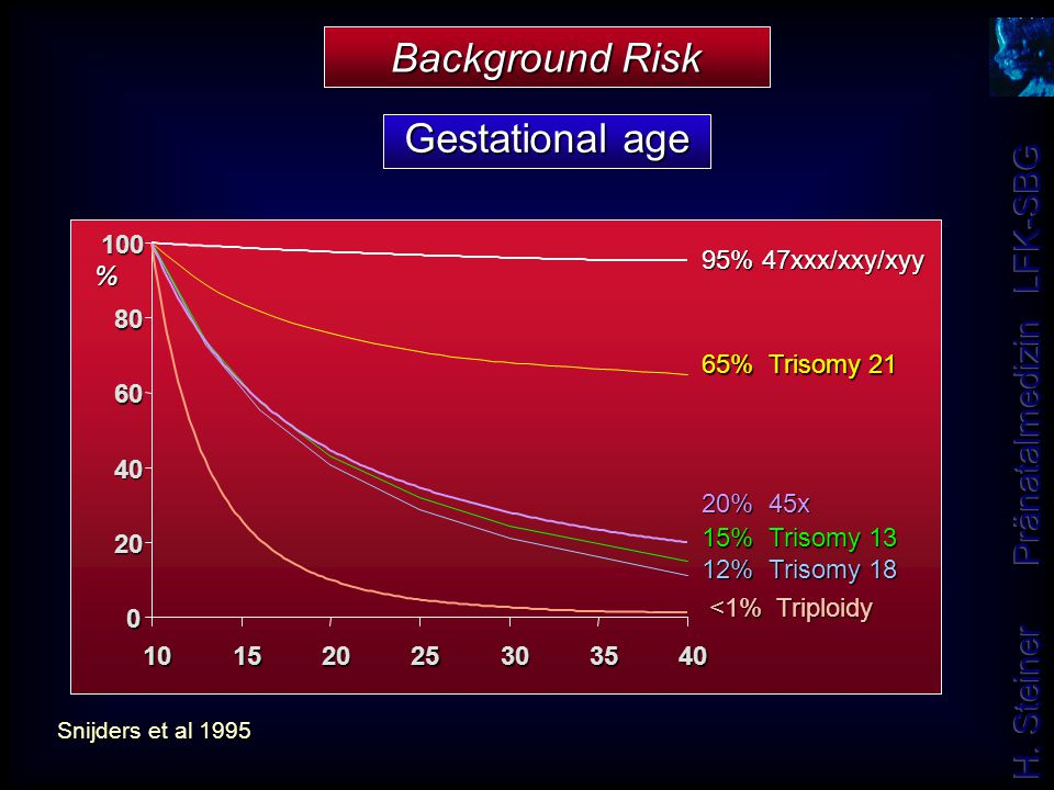 Background Risk Gestational age 65% Trisomy 21 20 40 60 80 100 10 15