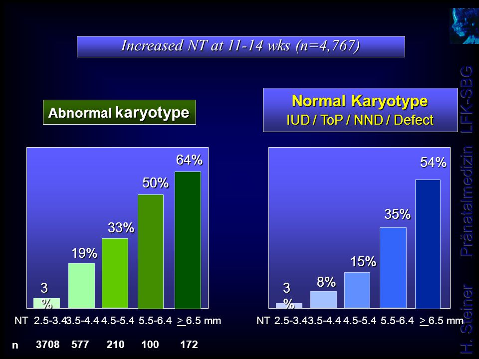 Increased NT at 11-14 wks (n=4,767)