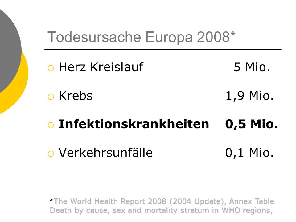 Todesursache Europa 2008* Herz Kreislauf 5 Mio. Krebs 1,9 Mio.