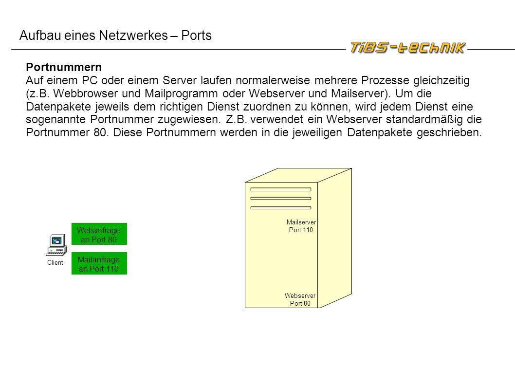Aufbau eines Netzwerkes – Ports
