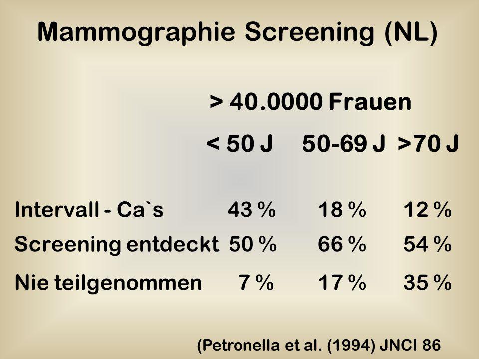 Mammographie Screening (NL)