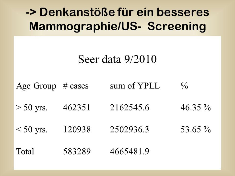 -> Denkanstöße für ein besseres Mammographie/US- Screening