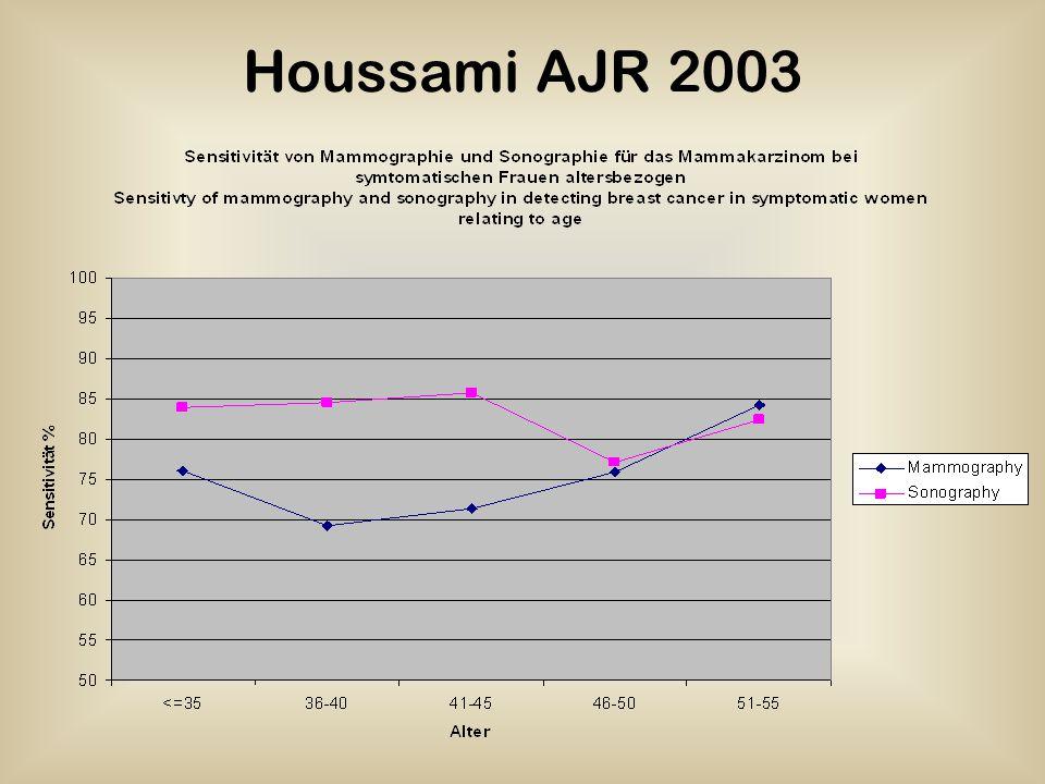 Houssami AJR 2003