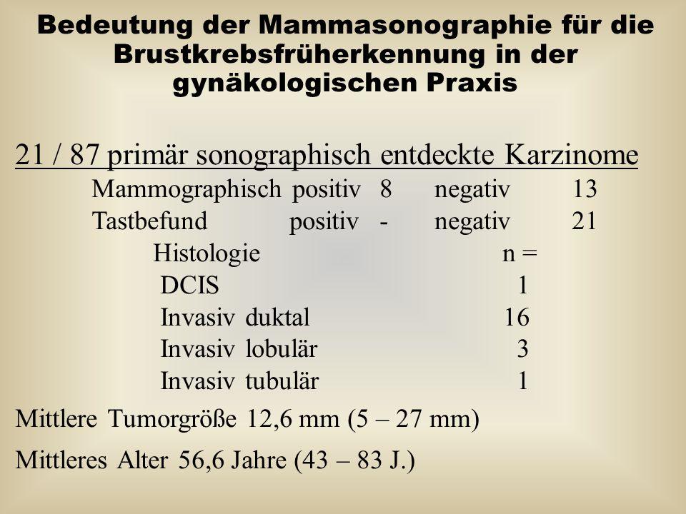 21 / 87 primär sonographisch entdeckte Karzinome
