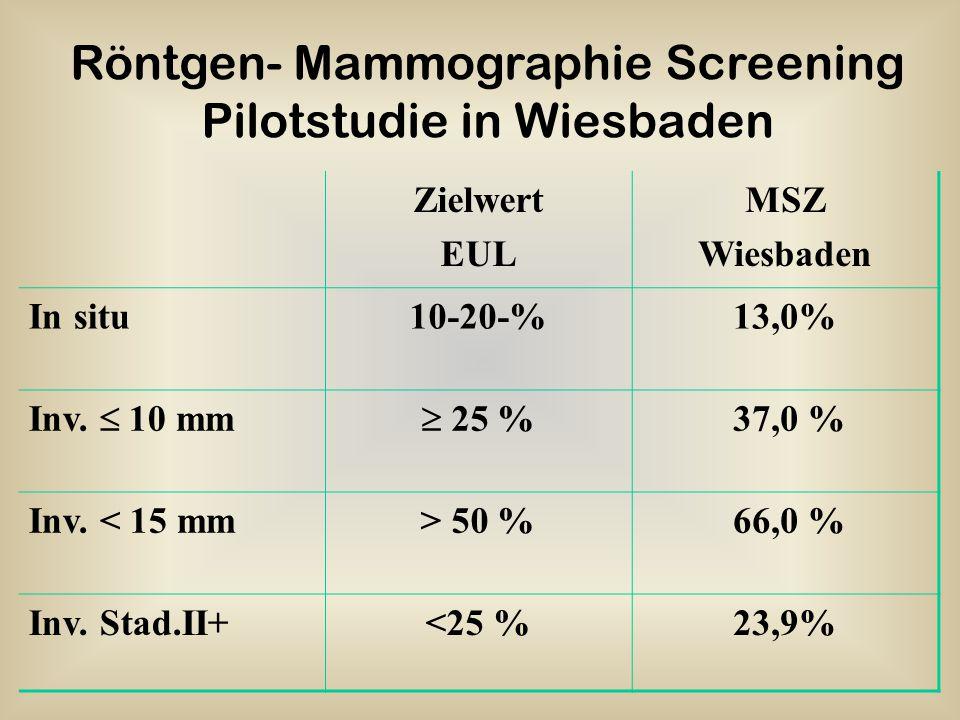 Röntgen- Mammographie Screening Pilotstudie in Wiesbaden
