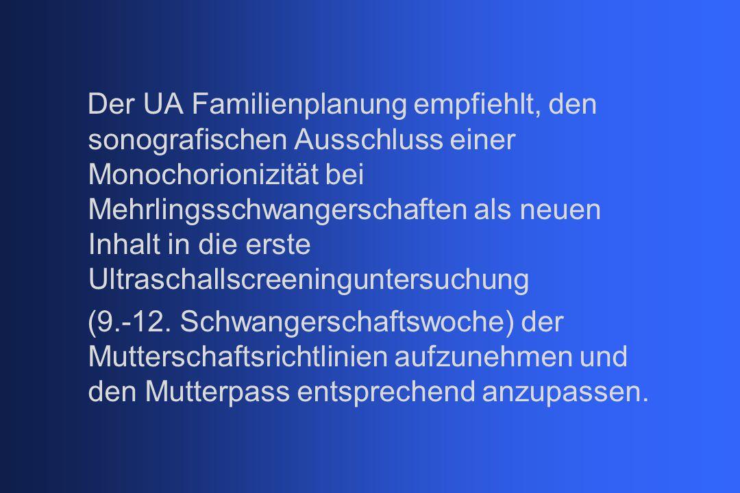Der UA Familienplanung empfiehlt, den sonografischen Ausschluss einer Monochorionizität bei Mehrlingsschwangerschaften als neuen Inhalt in die erste Ultraschallscreeninguntersuchung (9.-12.