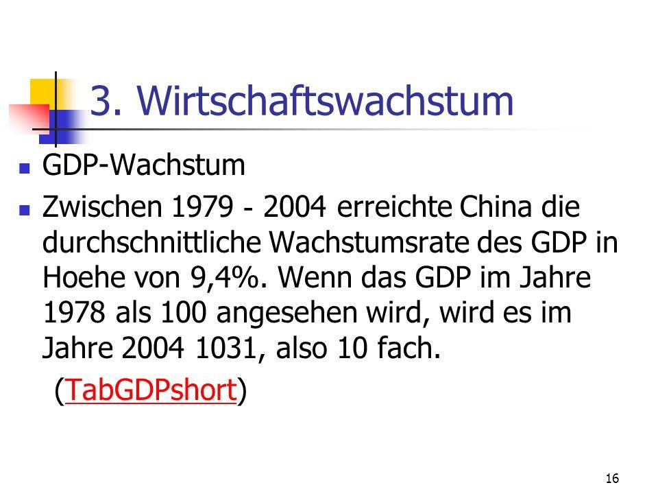 3. Wirtschaftswachstum GDP-Wachstum