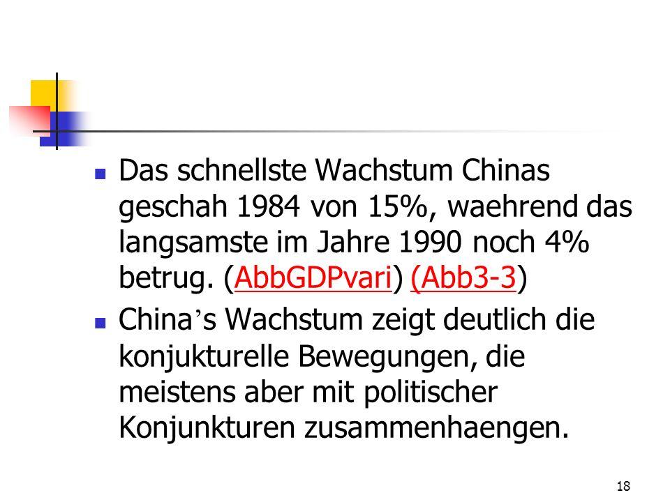 Das schnellste Wachstum Chinas geschah 1984 von 15%, waehrend das langsamste im Jahre 1990 noch 4% betrug. (AbbGDPvari) (Abb3-3)