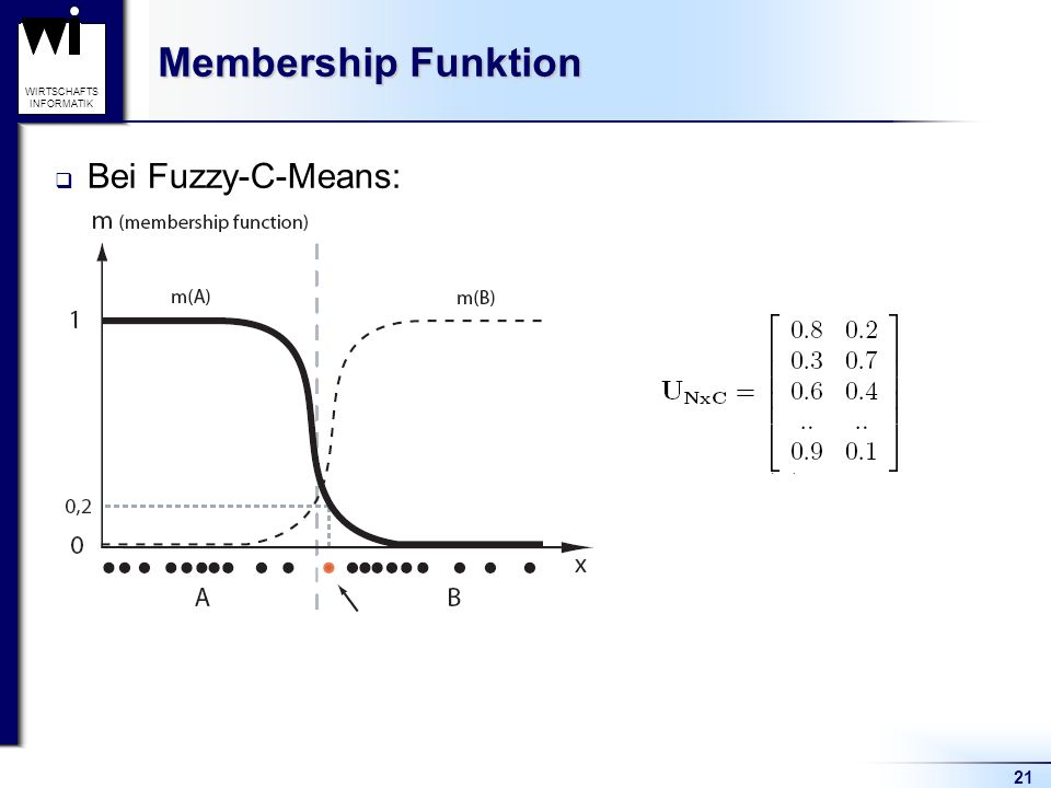 Membership Funktion Bei Fuzzy-C-Means: