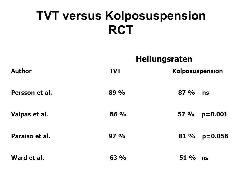 TVT versus Kolposuspension RCT