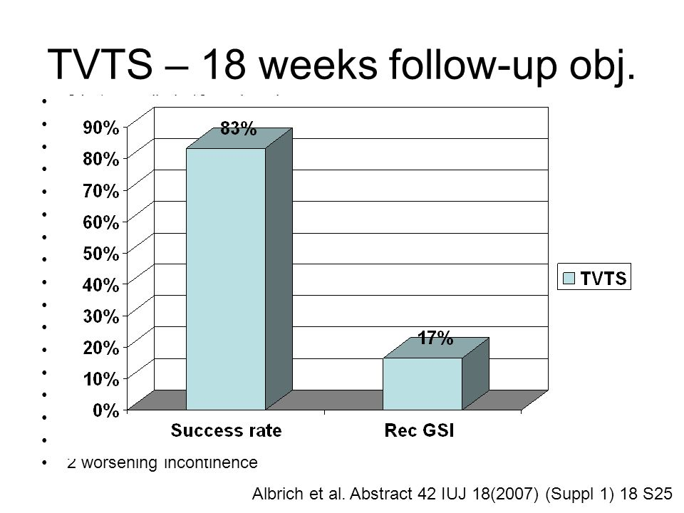 TVTS – 18 weeks follow-up obj.