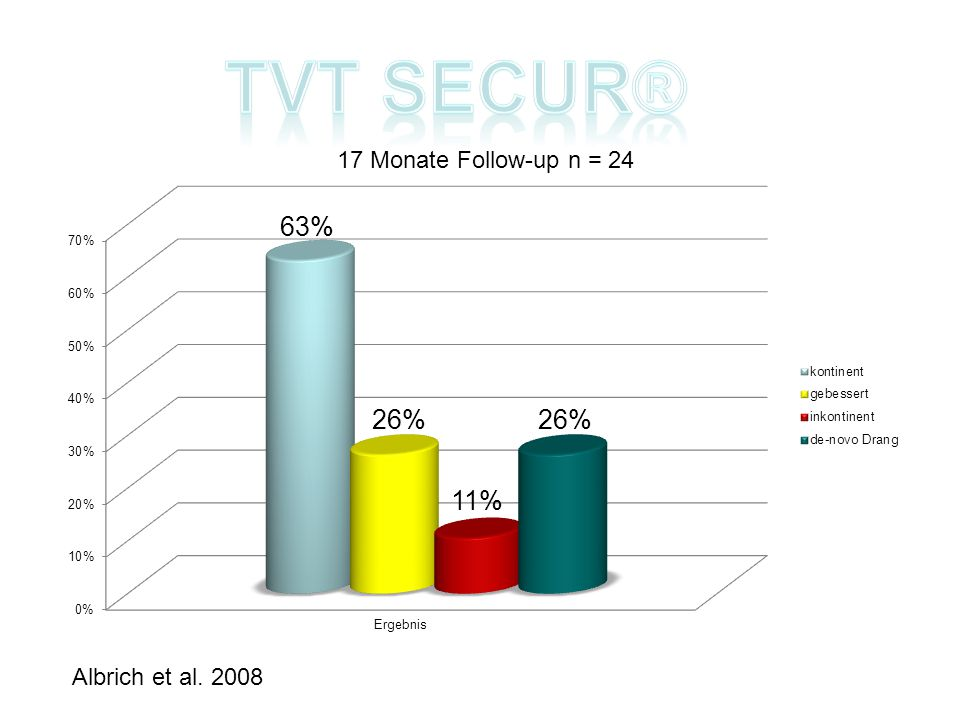 TVT secur® 17 Monate Follow-up n = 24 Albrich et al. 2008