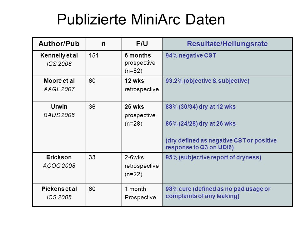 Publizierte MiniArc Daten