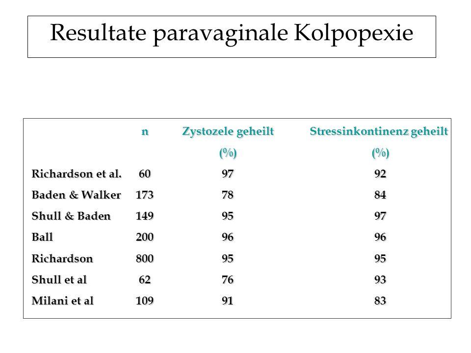 Resultate paravaginale Kolpopexie
