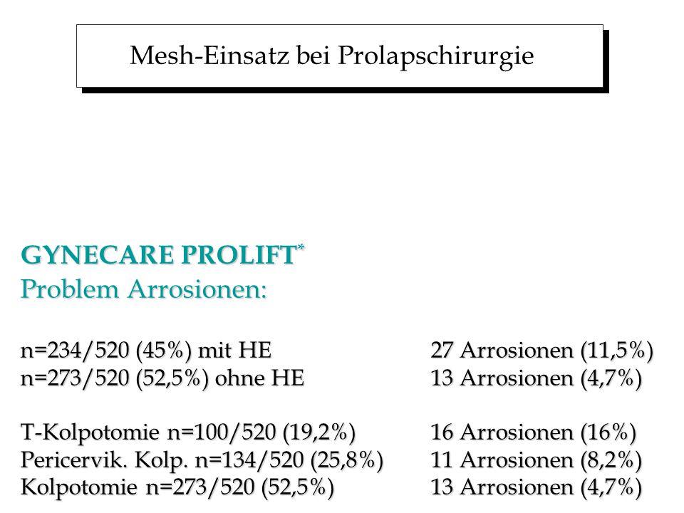 Mesh-Einsatz bei Prolapschirurgie