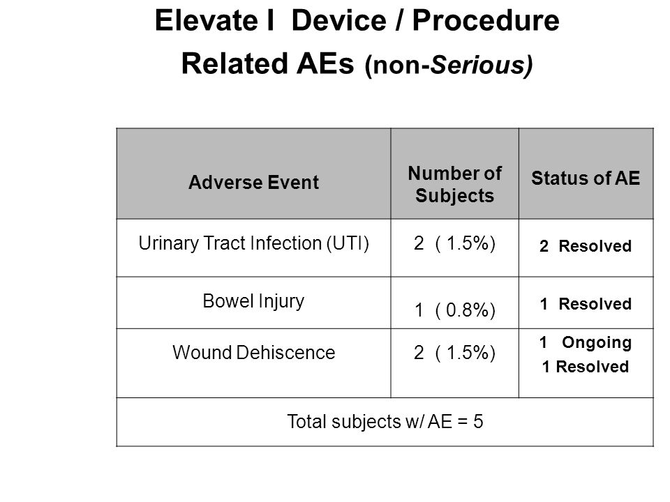 Elevate I Device / Procedure Related AEs (non-Serious)