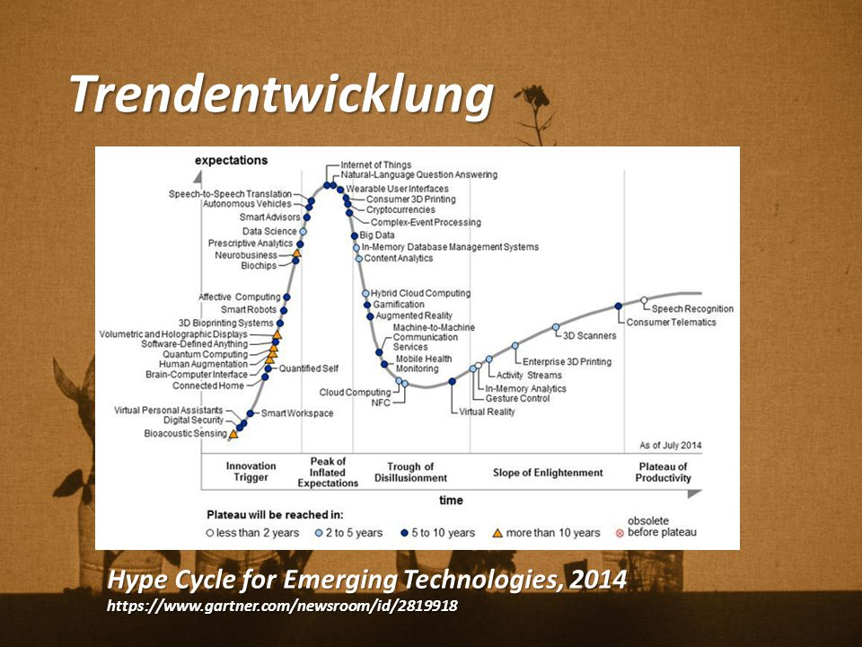 Trendentwicklung Hype Cycle for Emerging Technologies, 2014