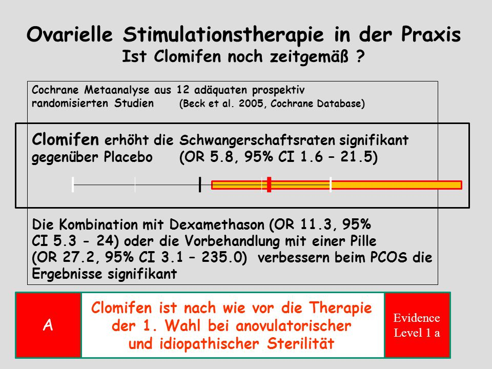 Ovarielle Stimulationstherapie in der Praxis