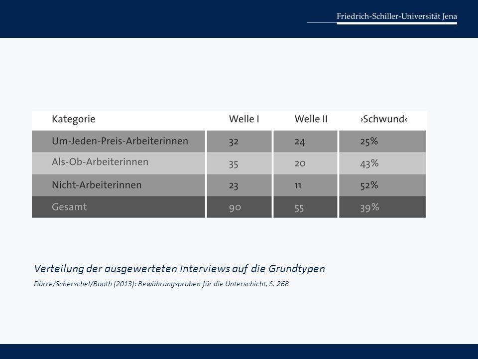 Verteilung der ausgewerteten Interviews auf die Grundtypen