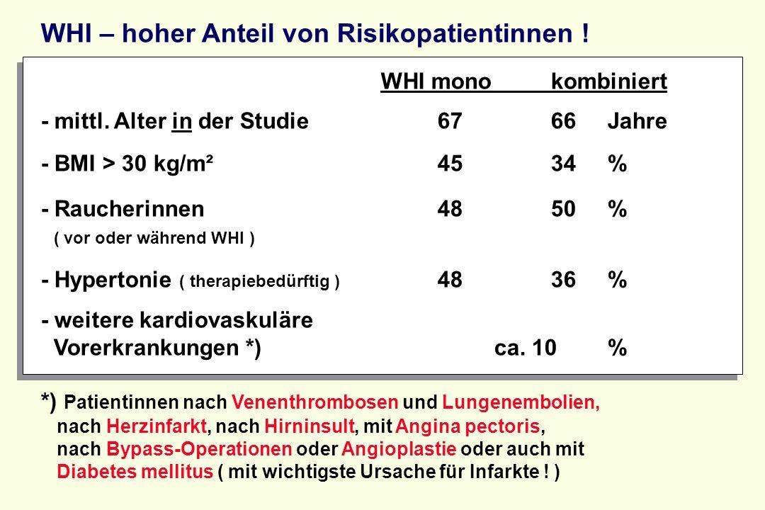 WHI – hoher Anteil von Risikopatientinnen ! WHI mono kombiniert - mittl. Alter in der Studie 67 66 Jahre - BMI > 30 kg/m² 45 34 %