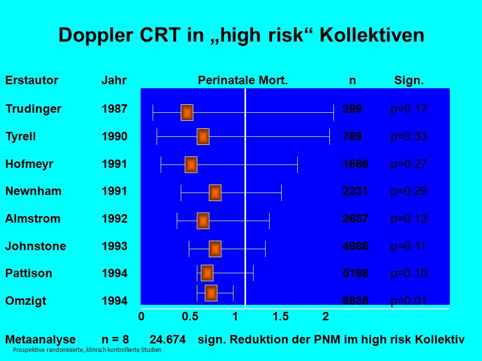"Doppler CRT in ""high risk Kollektiven"