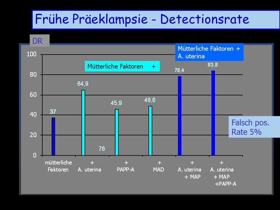Frühe Präeklampsie - Detectionsrate