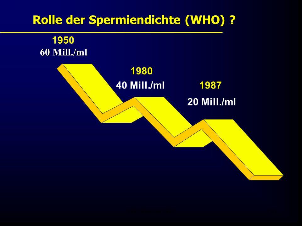 Rolle der Spermiendichte (WHO)
