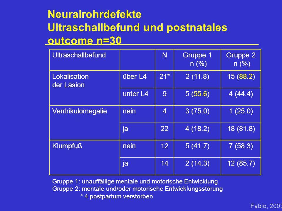 Neuralrohrdefekte Ultraschallbefund und postnatales outcome n=30